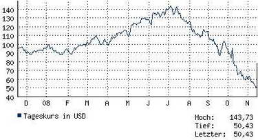 Öl (November 2008)